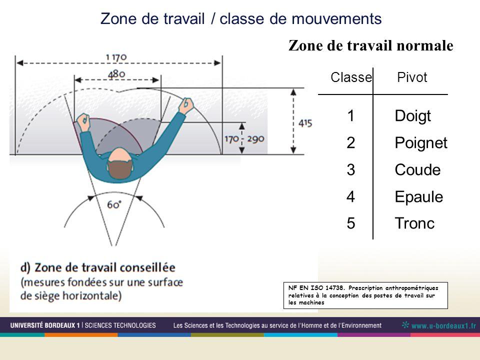 Zone de travail / classe de mouvements
