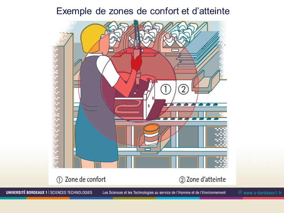 Exemple de zones de confort et d'atteinte