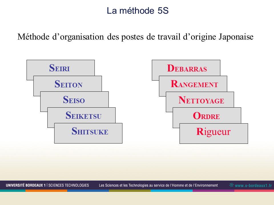Méthode d'organisation des postes de travail d'origine Japonaise