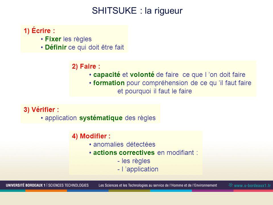 SHITSUKE : la rigueur 1) Écrire : Fixer les règles