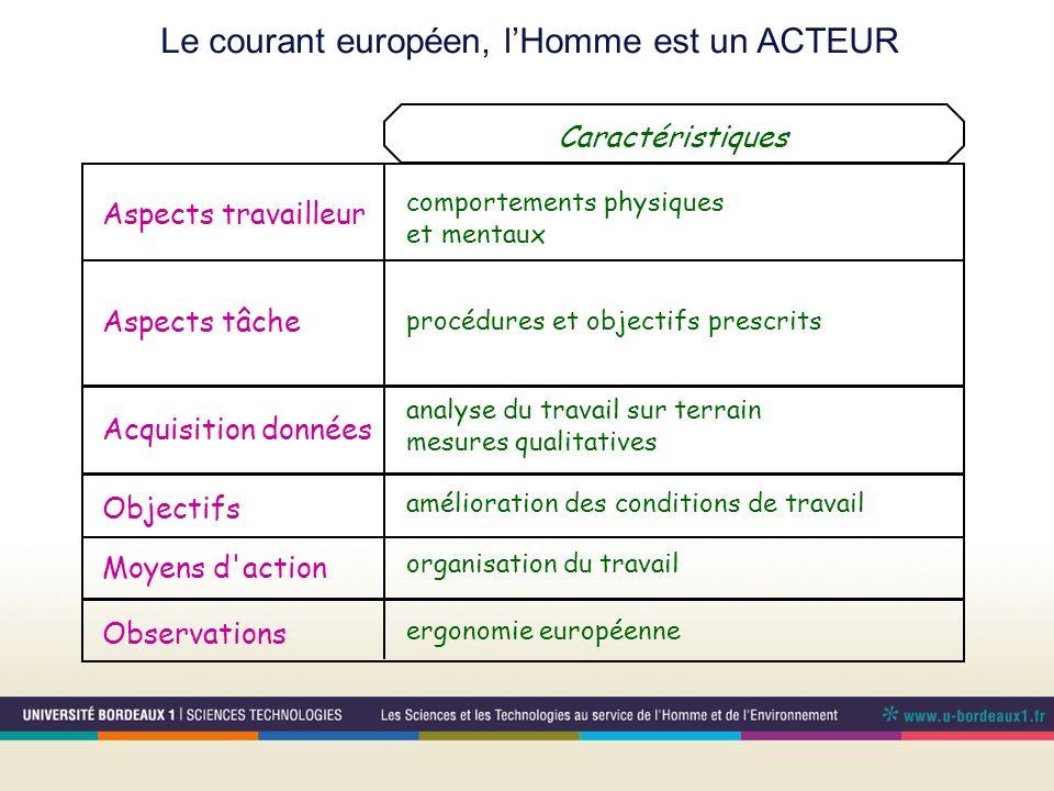 Le courant européen, l'Homme est un ACTEUR