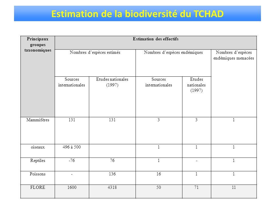 Estimation de la biodiversité du TCHAD