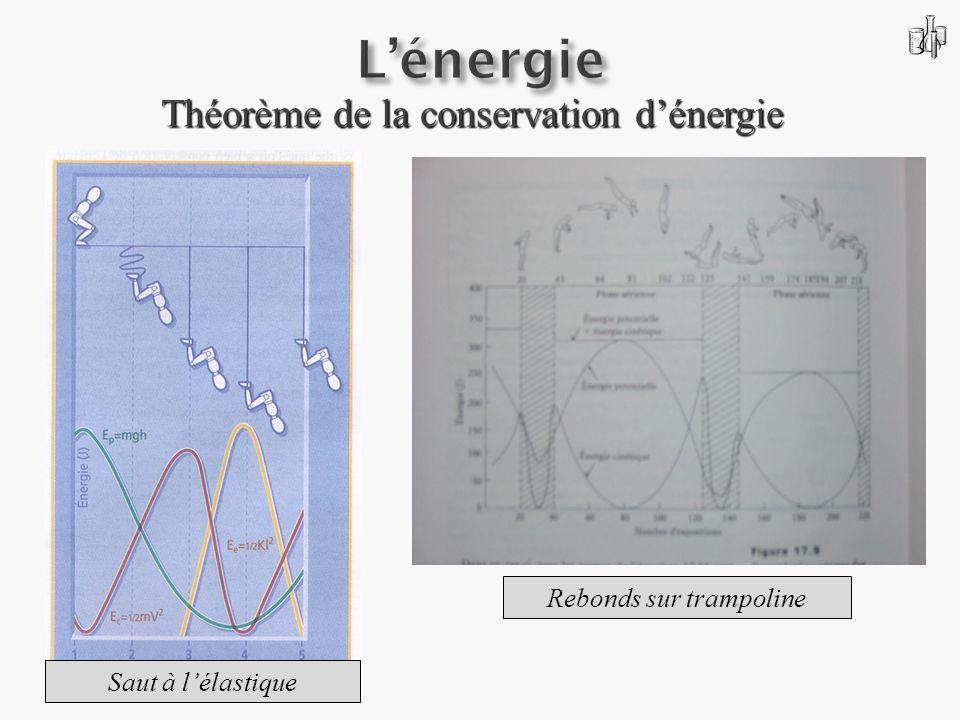 L'énergie Théorème de la conservation d'énergie Rebonds sur trampoline