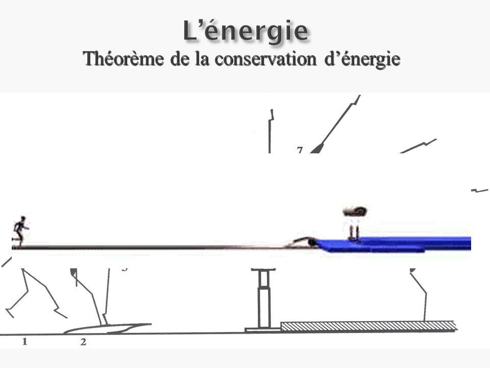 Théorème de la conservation d'énergie