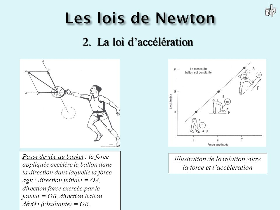 Illustration de la relation entre la force et l'accélération