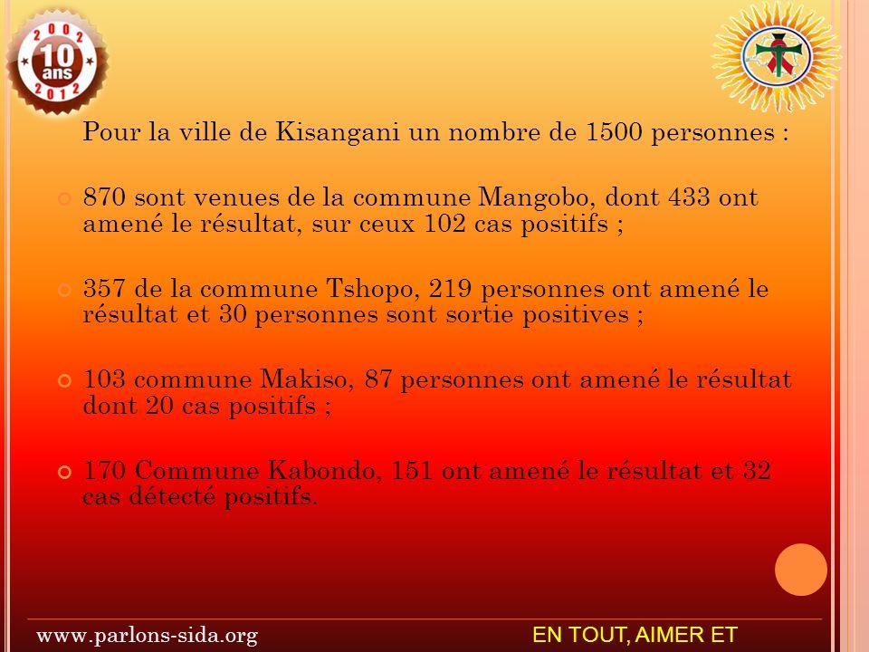 Pour la ville de Kisangani un nombre de 1500 personnes :