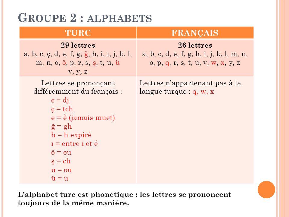 Lettres se prononçant différemment du français :