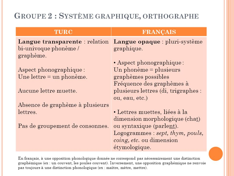 Groupe 2 : Système graphique, orthographe