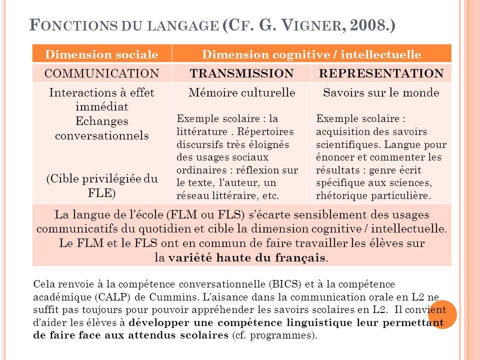 Fonctions du langage (Cf. G. Vigner, 2008.)