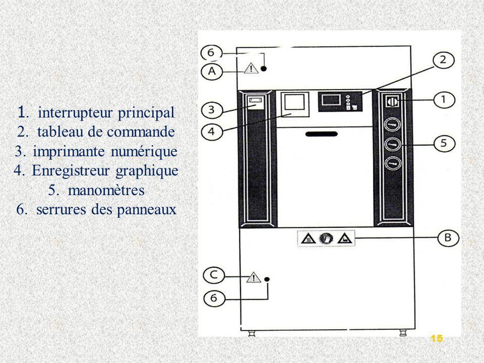 1. interrupteur principal 2. tableau de commande imprimante numérique