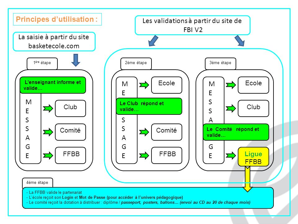Principes d'utilisation : Les validations à partir du site de FBI V2