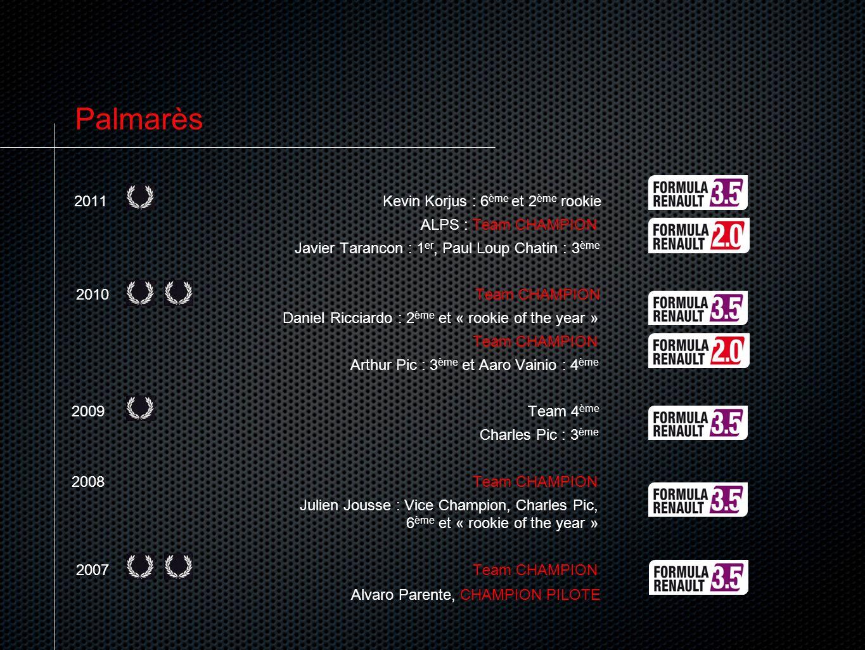 Palmarès 2011 Kevin Korjus : 6ème et 2ème rookie ALPS : Team CHAMPION