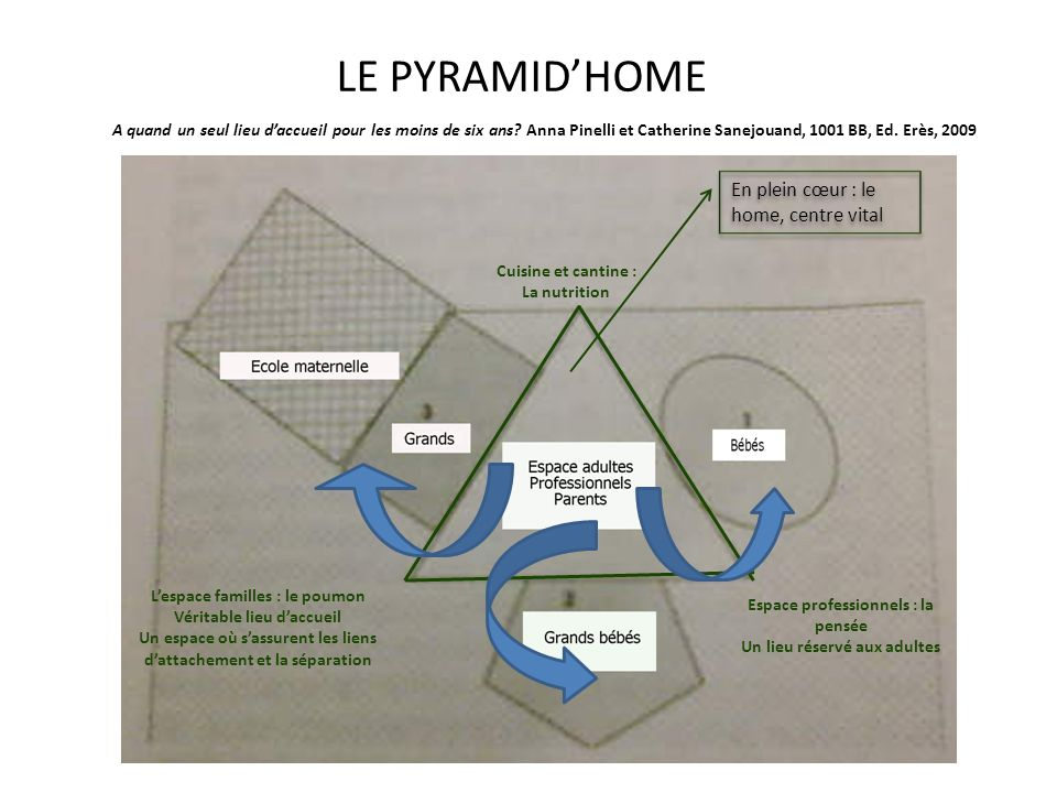 LE PYRAMID'HOME En plein cœur : le home, centre vital
