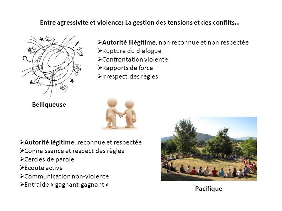 Entre agressivité et violence: La gestion des tensions et des conflits…