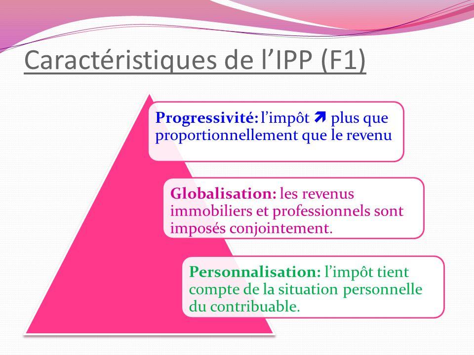 Caractéristiques de l'IPP (F1)