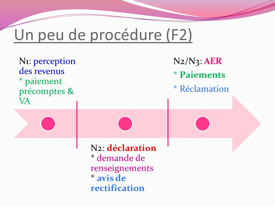 Un peu de procédure (F2) N1: perception des revenus * paiement précomptes & VA.