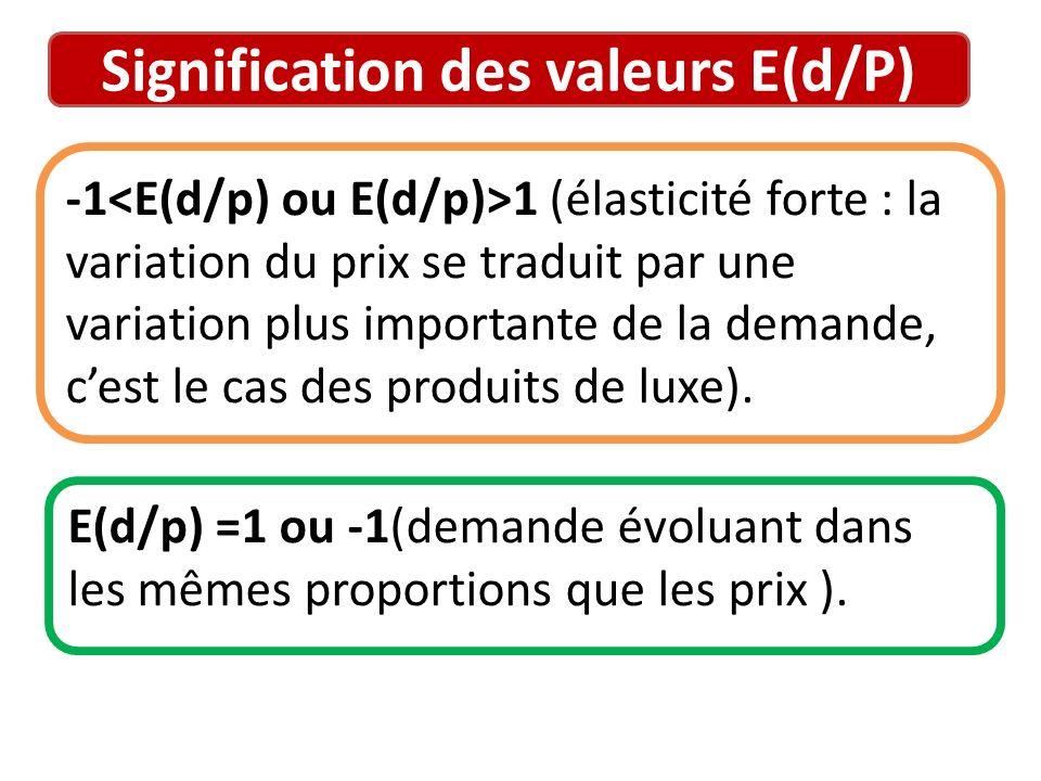 Signification des valeurs E(d/P)