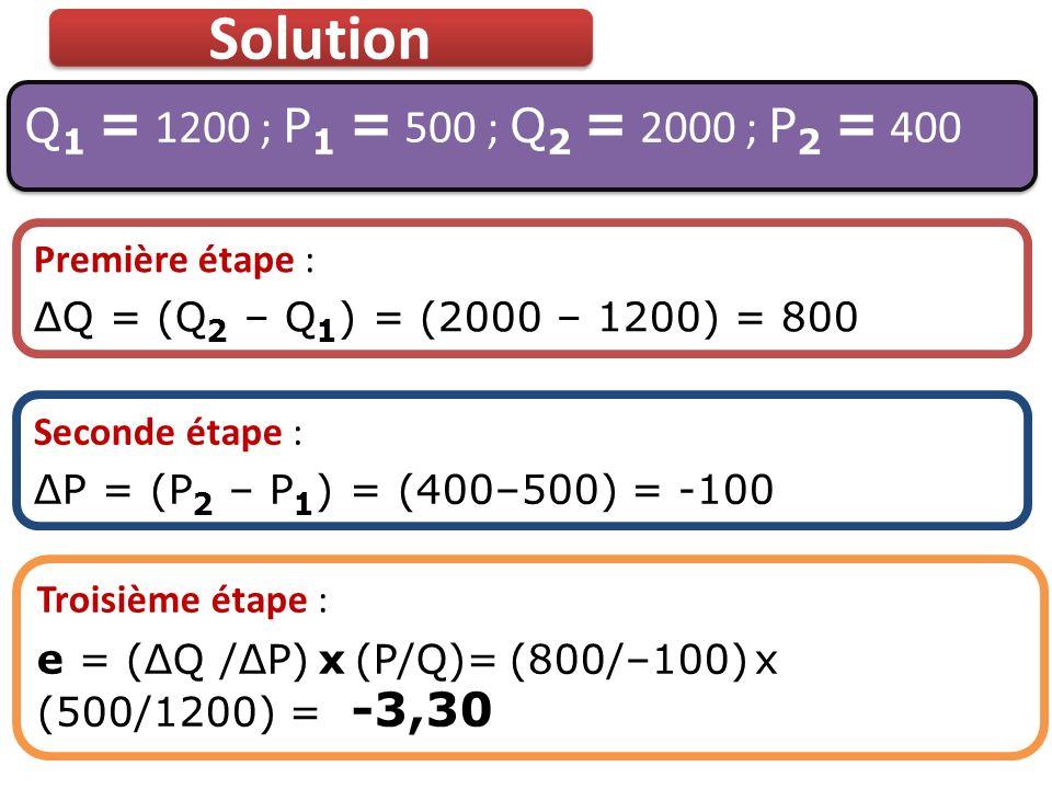 Solution Q1 = 1200 ; P1 = 500 ; Q2 = 2000 ; P2 = 400 Première étape :