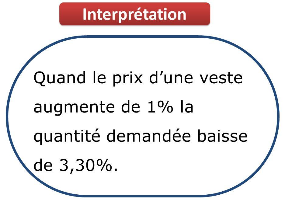 Interprétation Quand le prix d'une veste augmente de 1% la quantité demandée baisse de 3,30%.