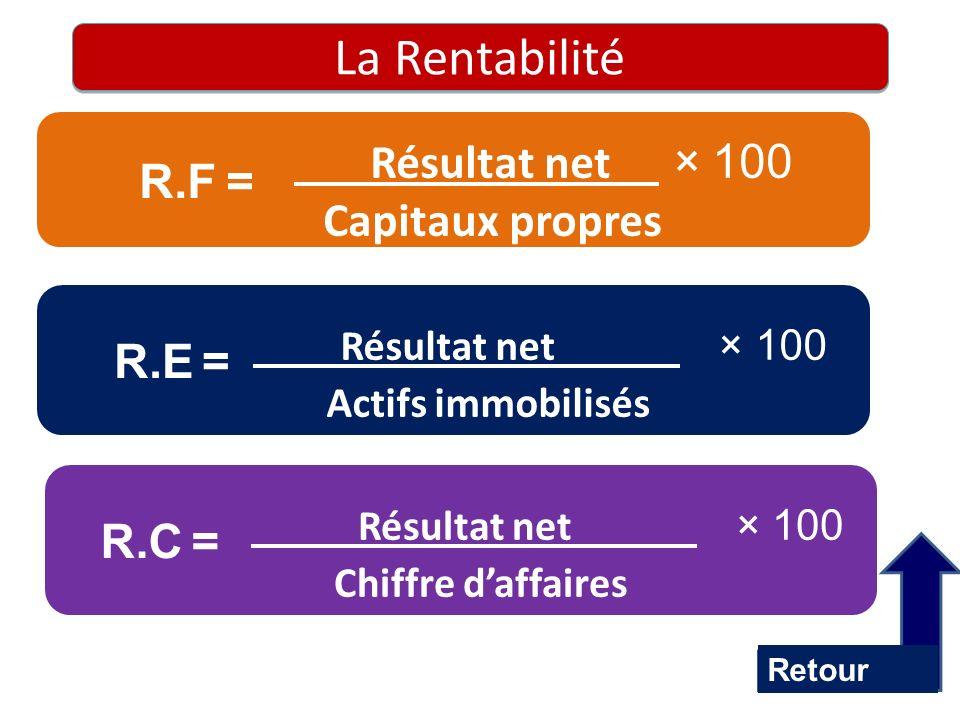 La Rentabilité Résultat net × 100 R.F = Capitaux propres R.E = R.C =