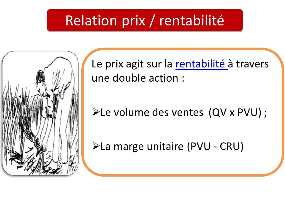 Relation prix / rentabilité