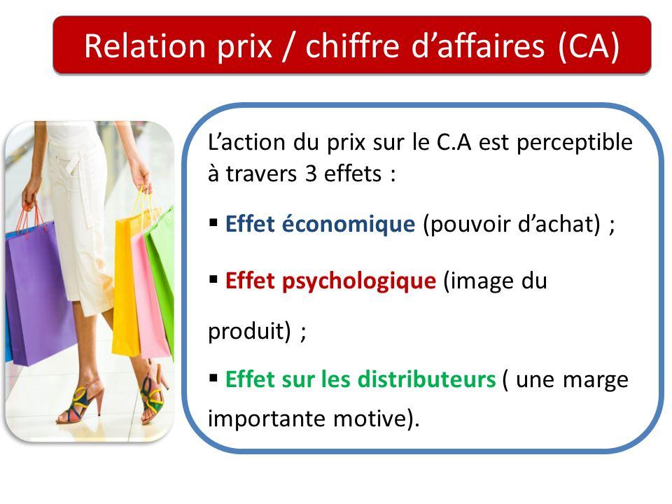 Relation prix / chiffre d'affaires (CA)