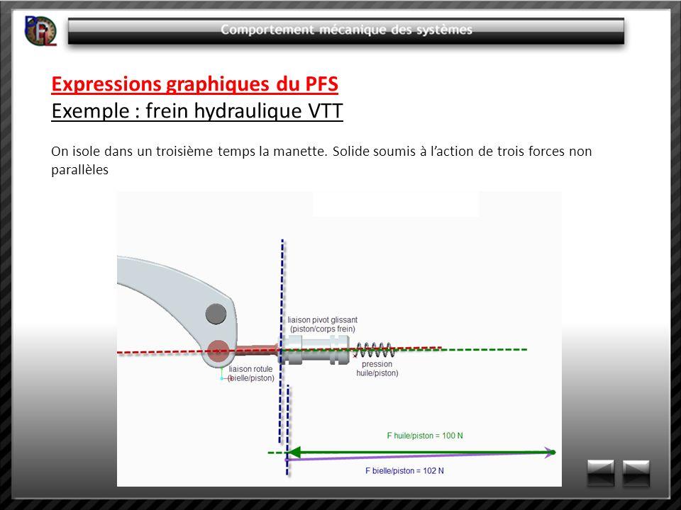 Expressions graphiques du PFS Exemple : frein hydraulique VTT