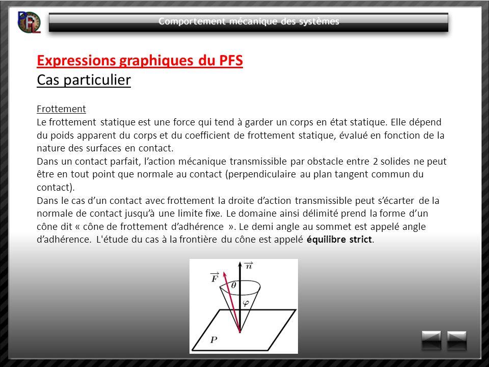 Expressions graphiques du PFS Cas particulier