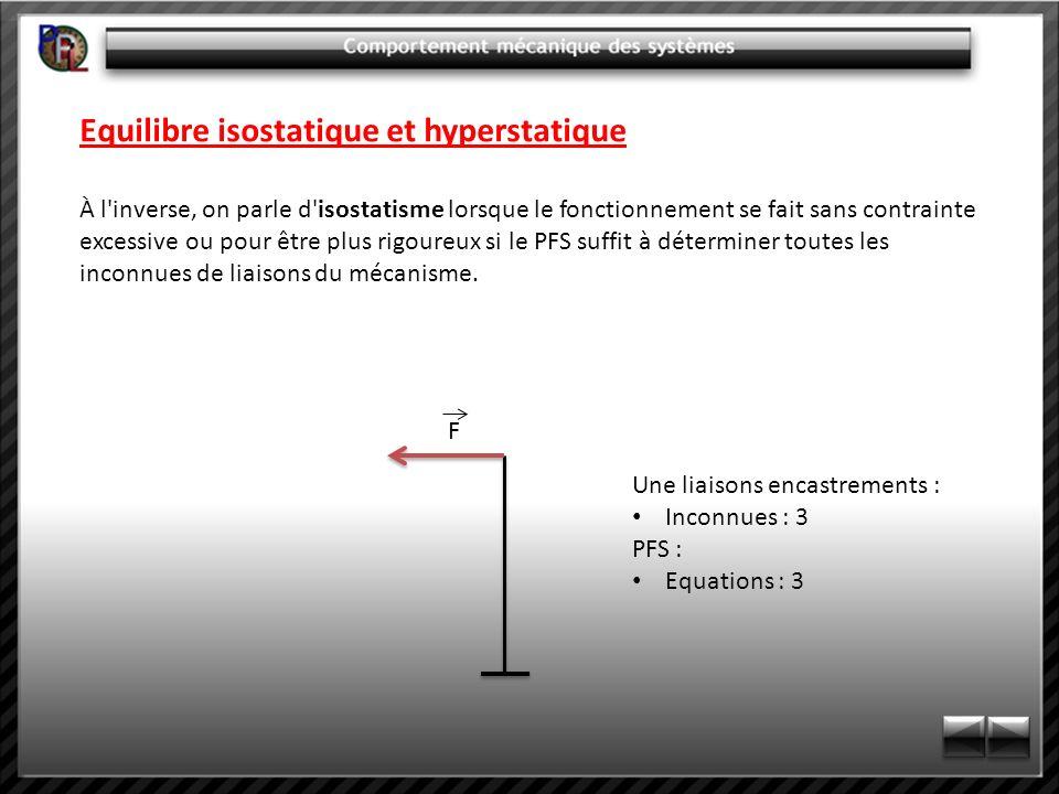 Equilibre isostatique et hyperstatique