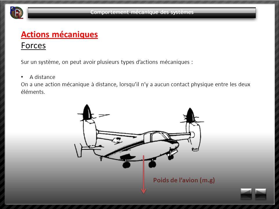 Actions mécaniques Forces Poids de l'avion (m.g)