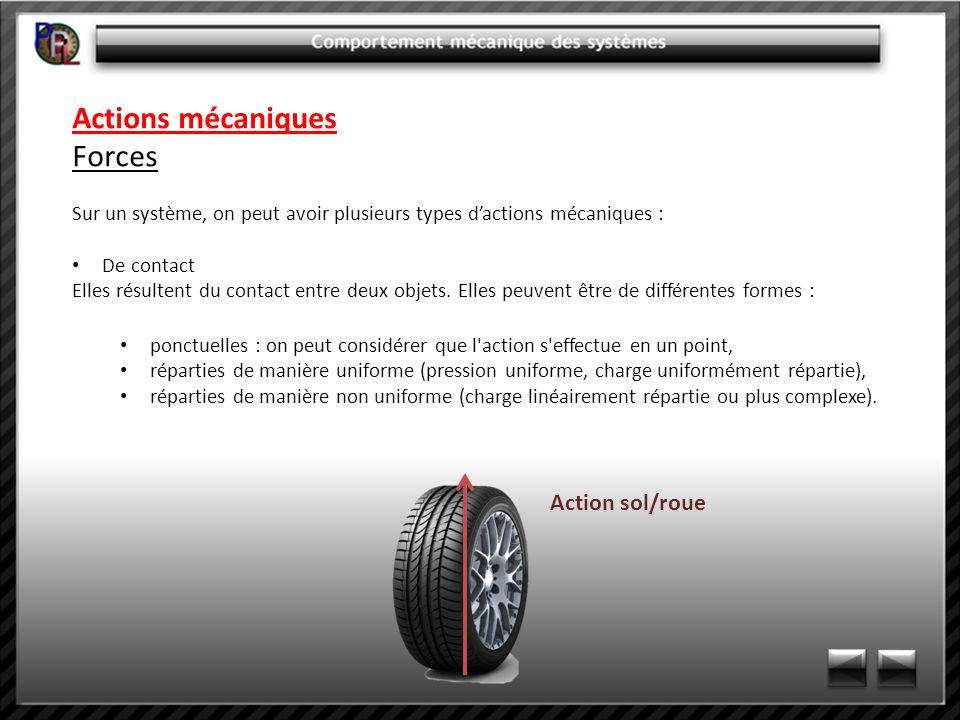 Actions mécaniques Forces Action sol/roue