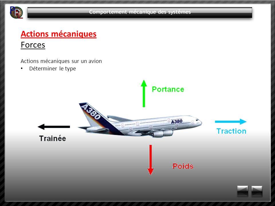 Actions mécaniques Forces Actions mécaniques sur un avion
