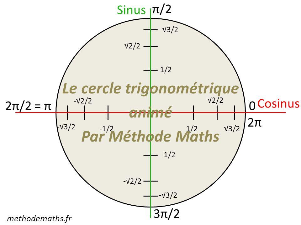 Le cercle trigonométrique