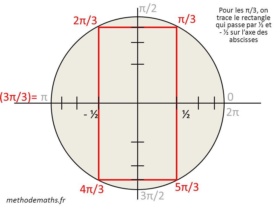 π/2 2π/3 π/3 (3π/3)= π 2π - ½ ½ 5π/3 4π/3 3π/2 methodemaths.fr