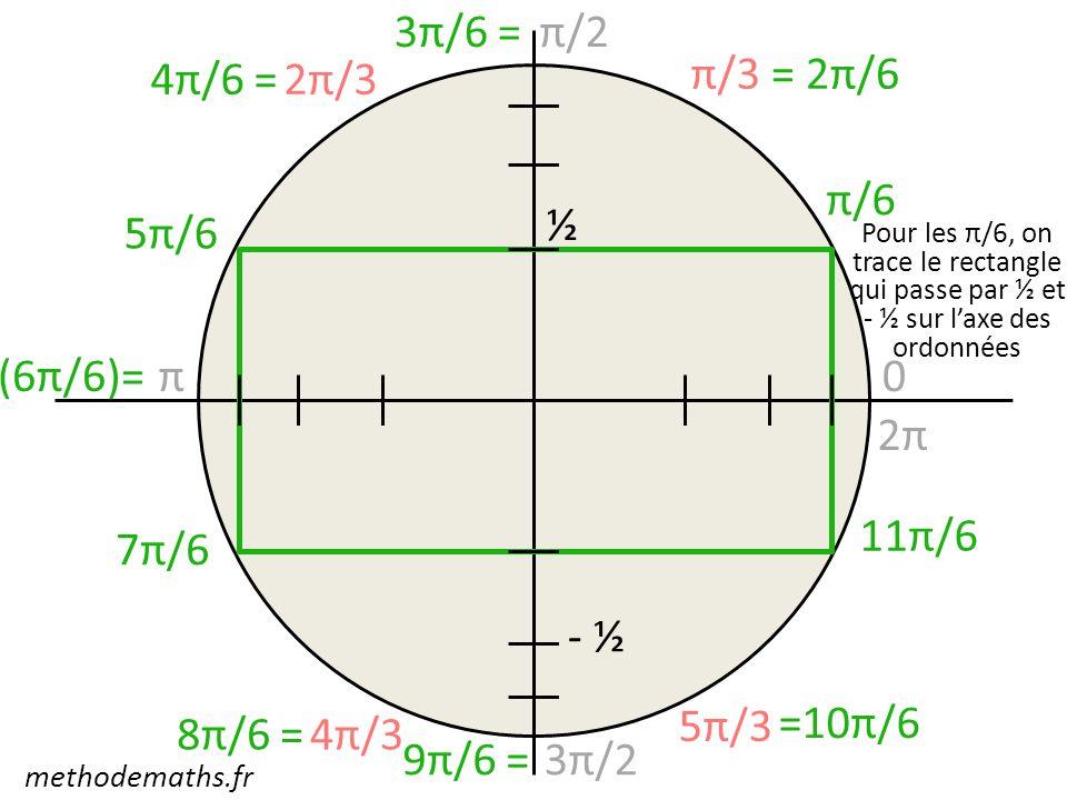 3π/6 = π/2 4π/6 = 2π/3 π/3 = 2π/6 π/6 ½ 5π/6 (6π/6)= π 2π 11π/6 7π/6