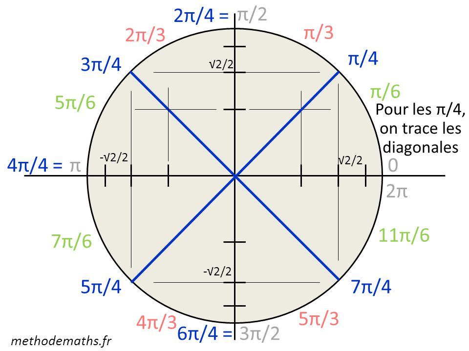 Pour les π/4, on trace les diagonales