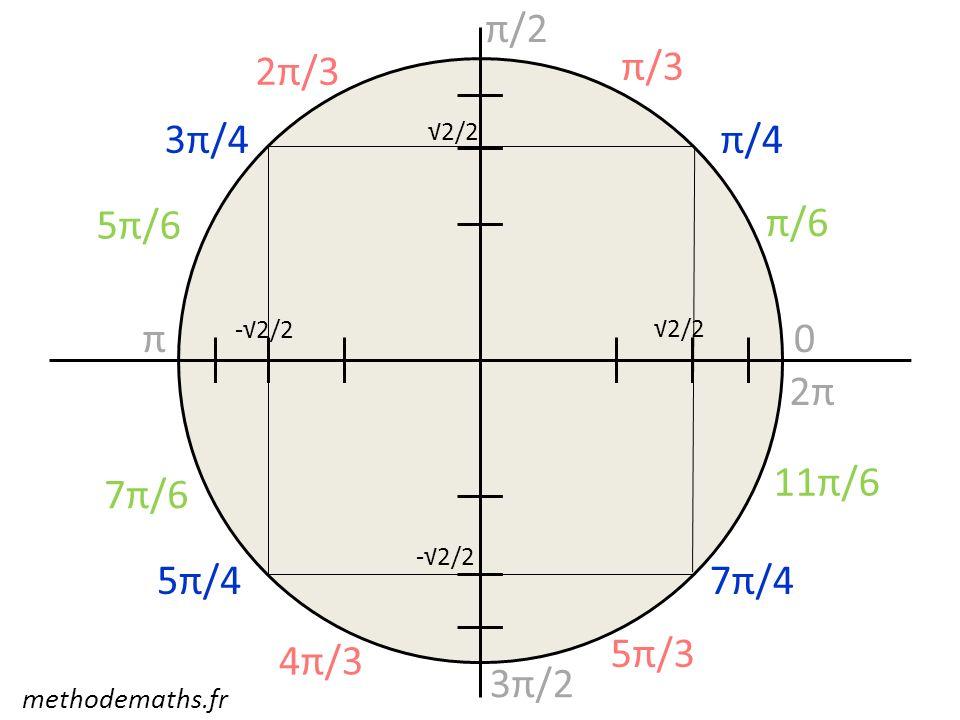 π/2 2π/3 π/3 3π/4 π/4 5π/6 π/6 π 2π 11π/6 7π/6 5π/4 7π/4 5π/3 4π/3