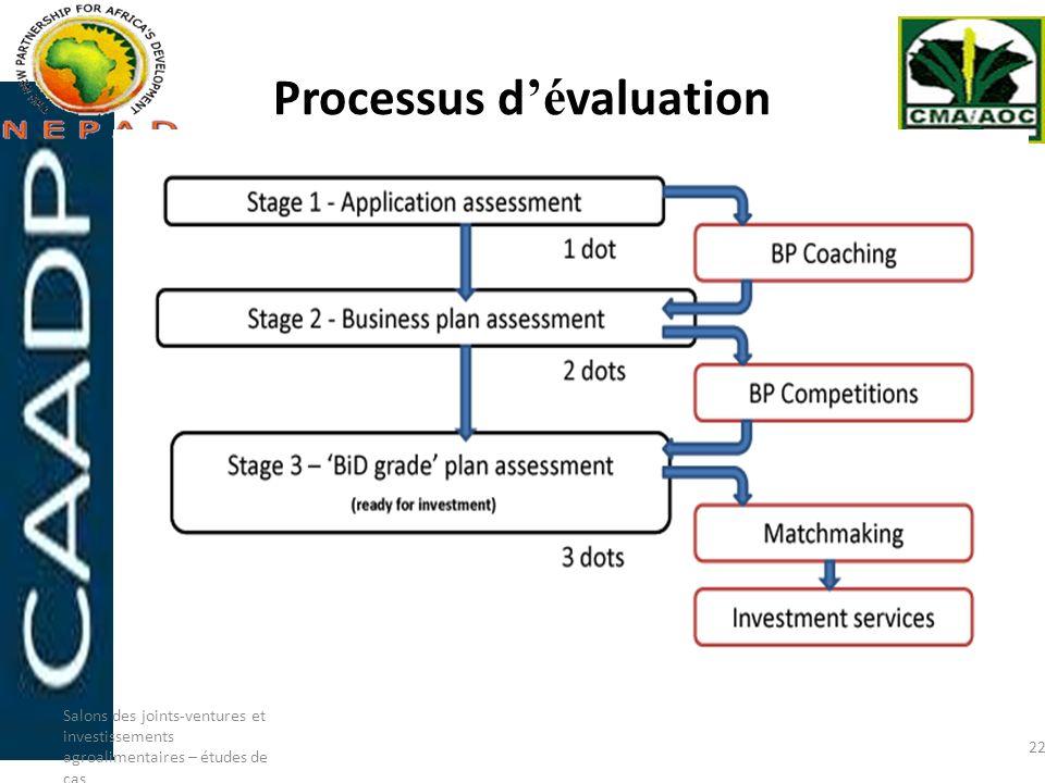 Processus d'évaluation