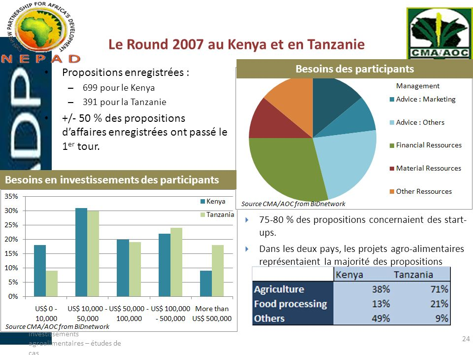 Le Round 2007 au Kenya et en Tanzanie