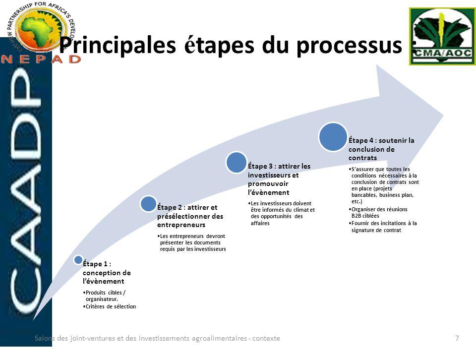 Principales étapes du processus :