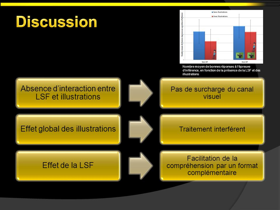 Discussion Absence d'interaction entre LSF et illustrations
