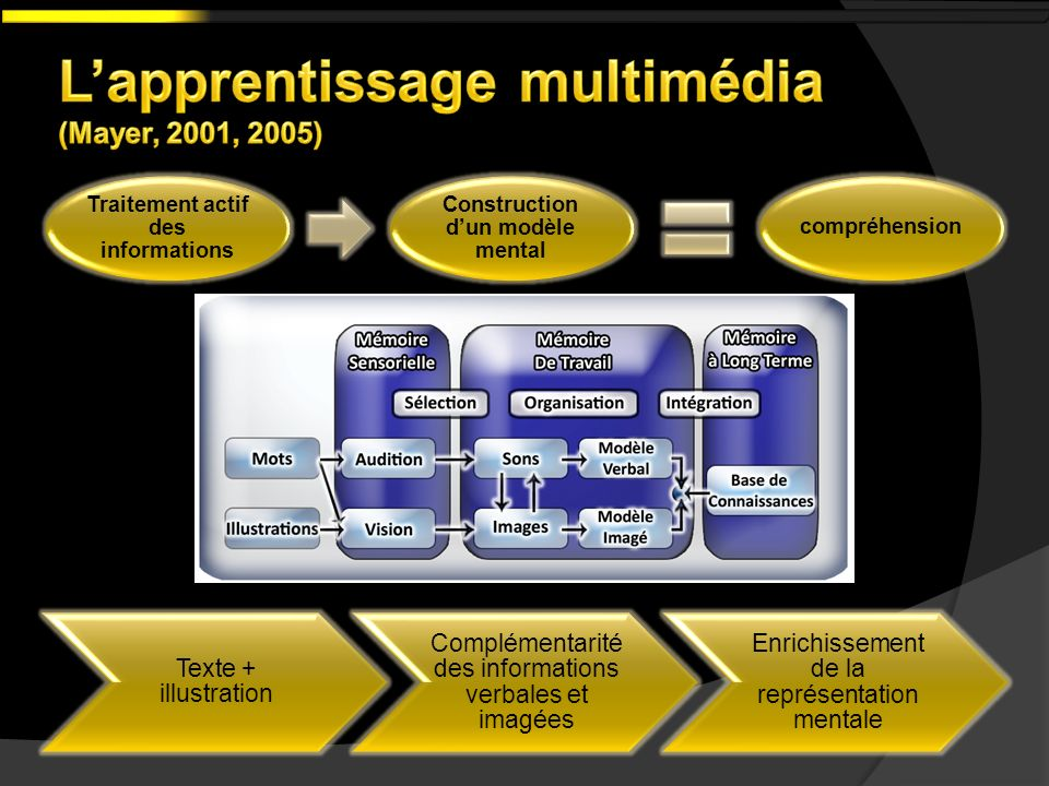 L'apprentissage multimédia (Mayer, 2001, 2005)
