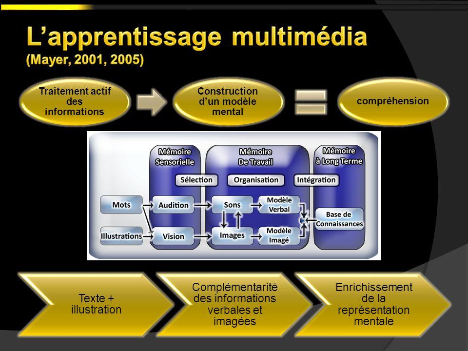 L'apprentissage multimédia (Mayer, 2001, 2005)