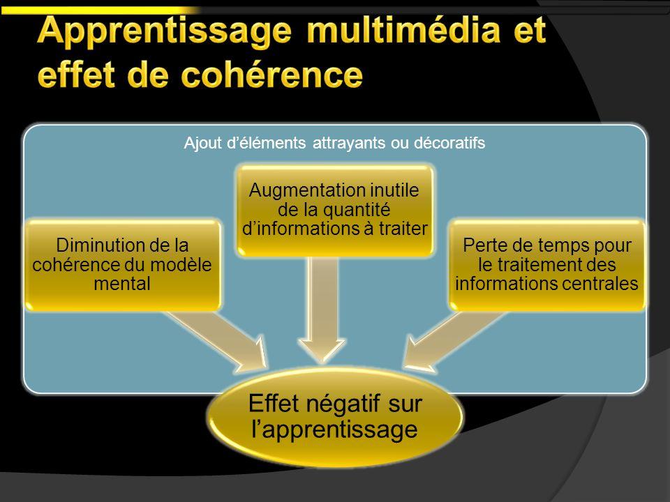 Apprentissage multimédia et effet de cohérence