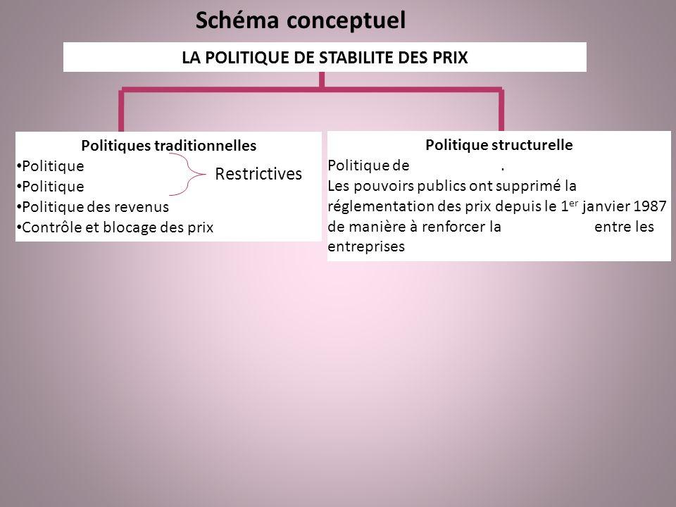 Schéma conceptuel LA POLITIQUE DE STABILITE DES PRIX Restrictives