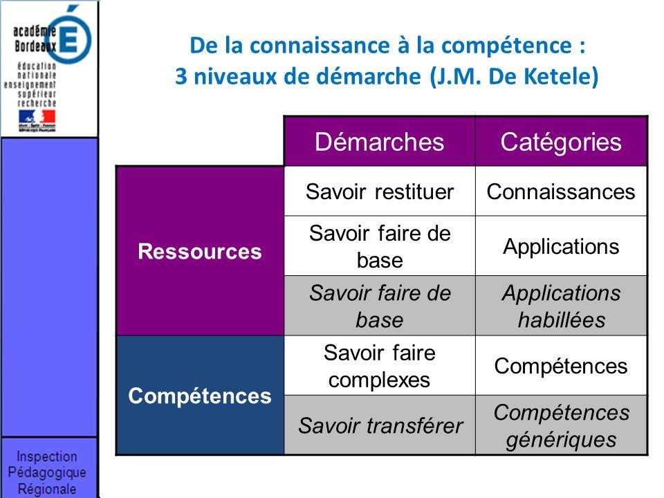 De la connaissance à la compétence : 3 niveaux de démarche (J. M