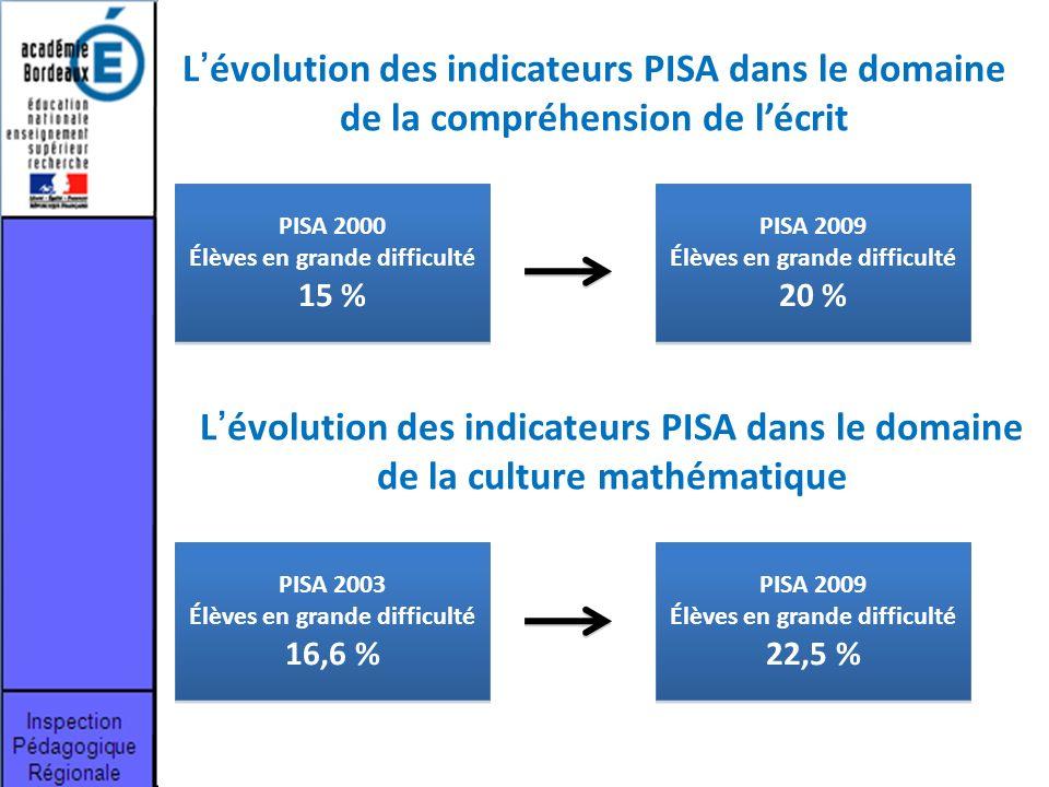 L'évolution des indicateurs PISA dans le domaine de la compréhension de l'écrit