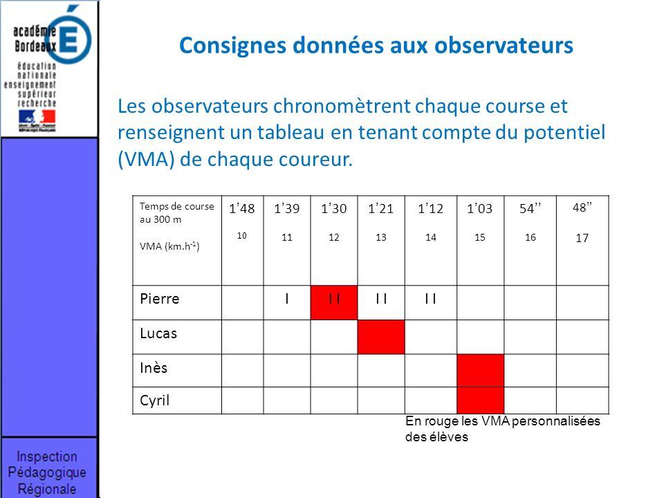 Consignes données aux observateurs