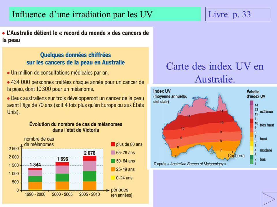 Carte des index UV en Australie.