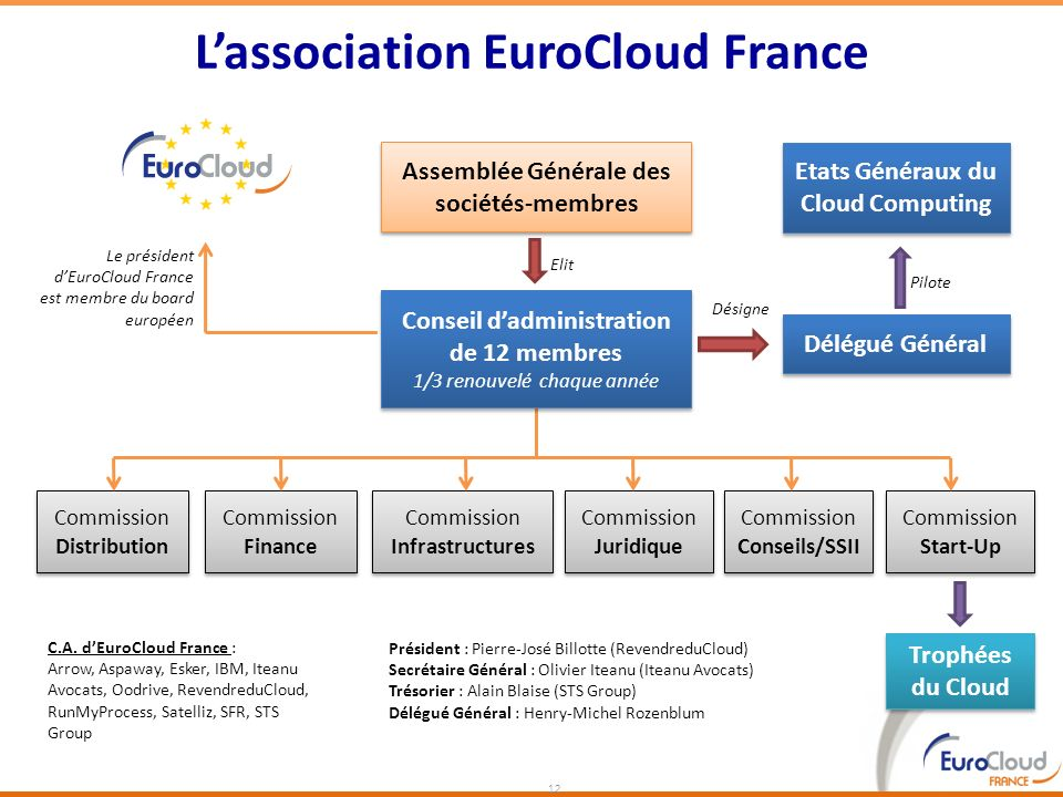 L'association EuroCloud France